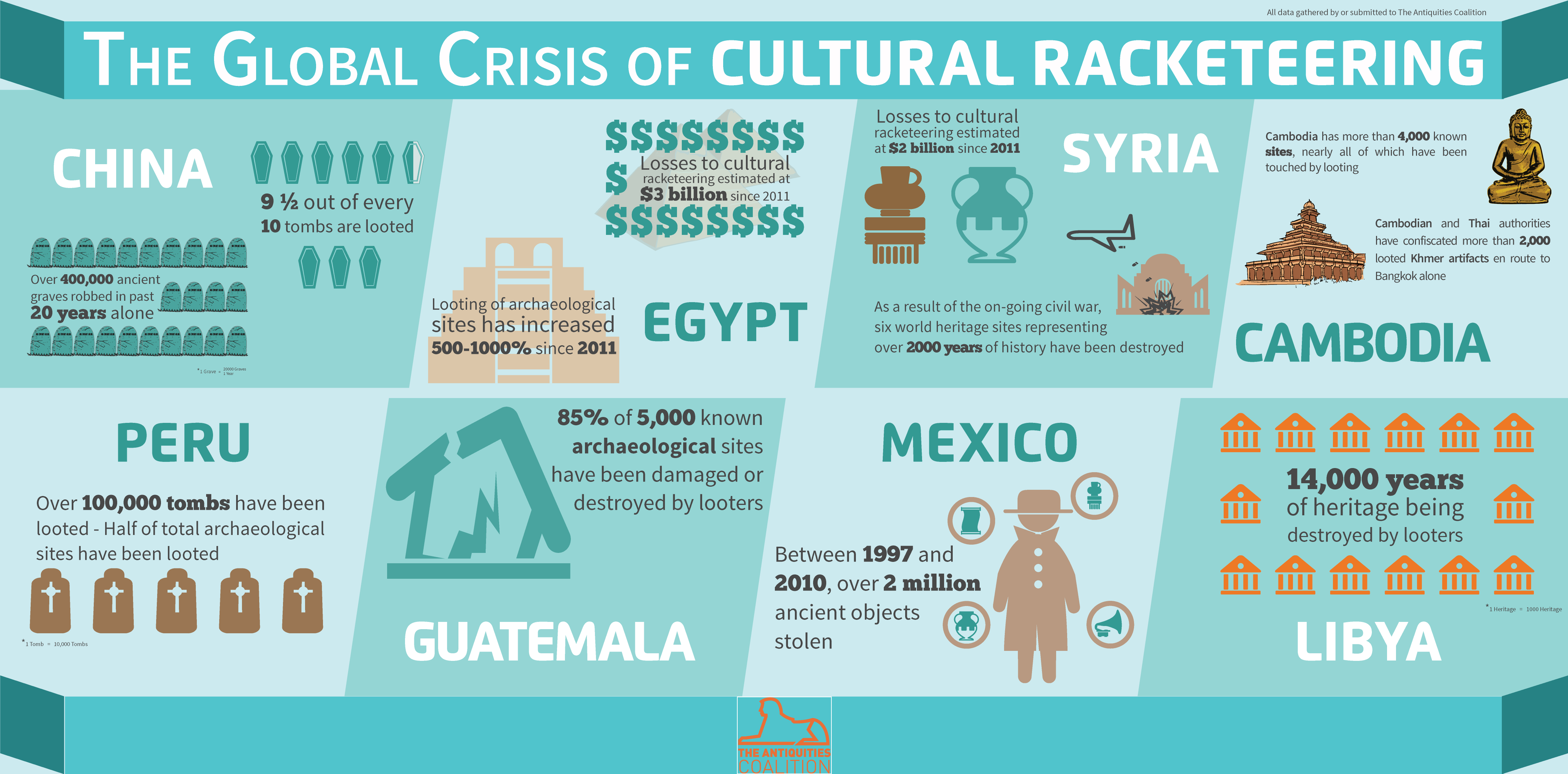 Cultural Racketeering Infographic