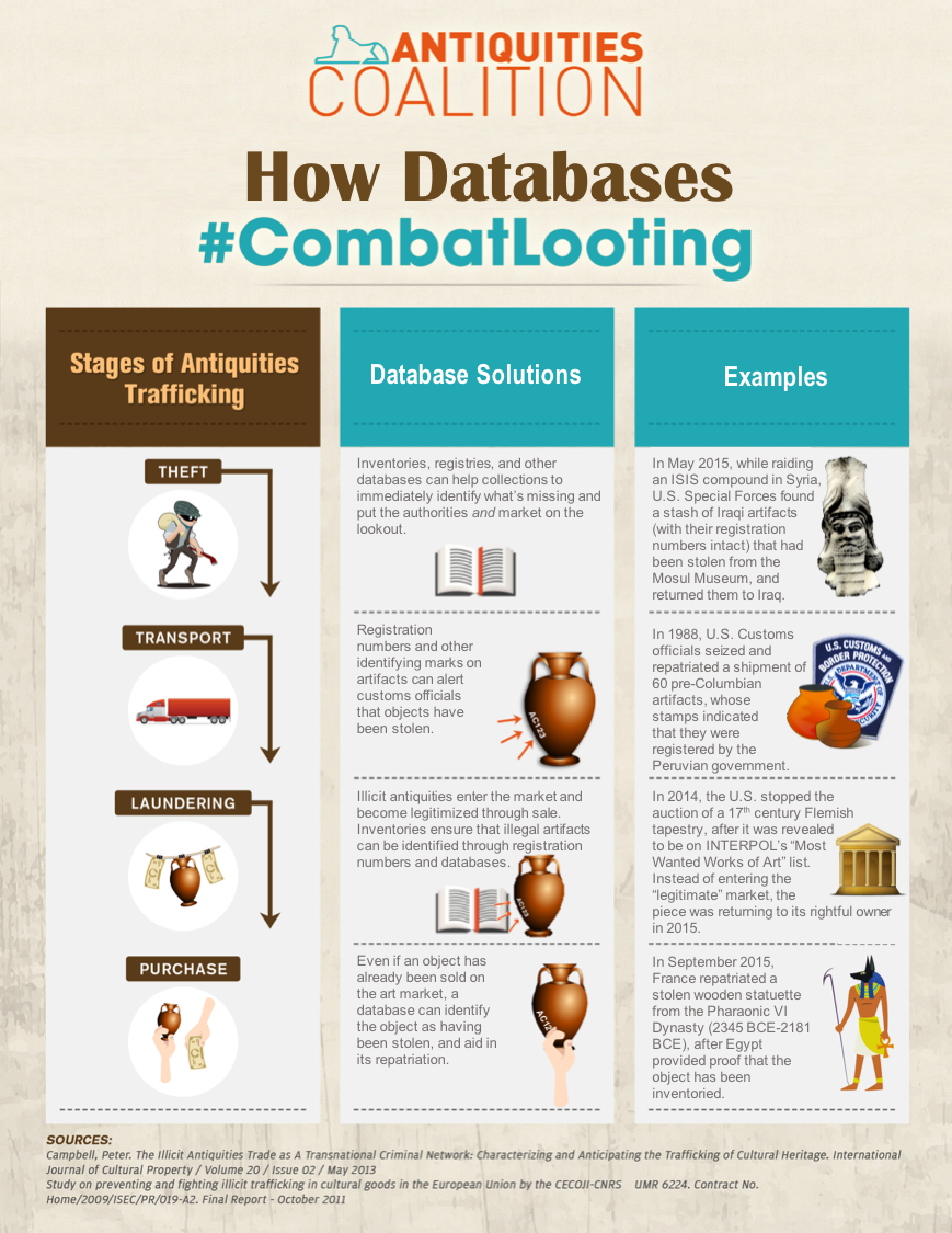 How Databases #CombatLooting