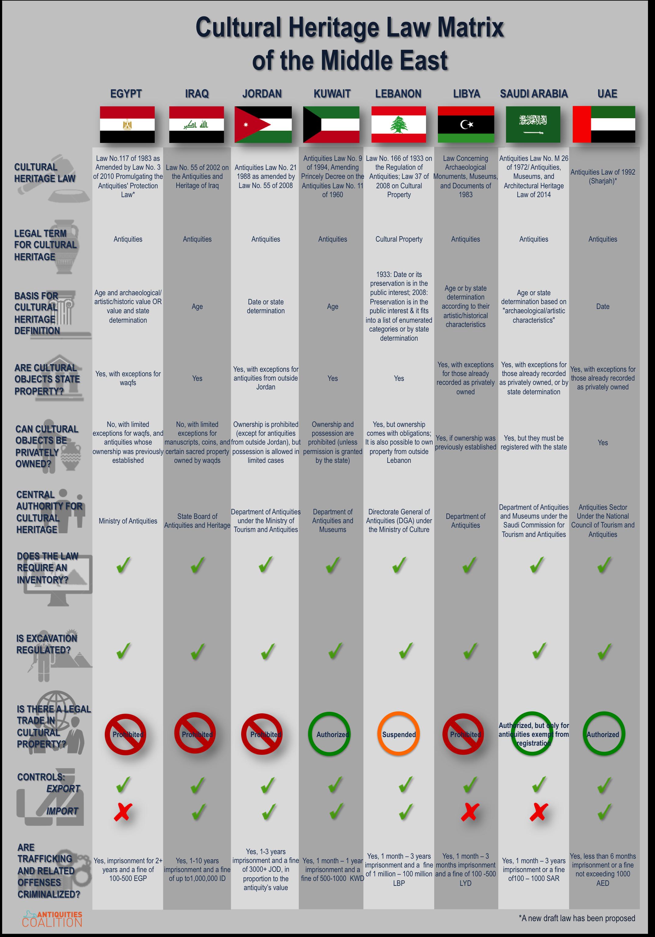 Mid East legal matrix infograph