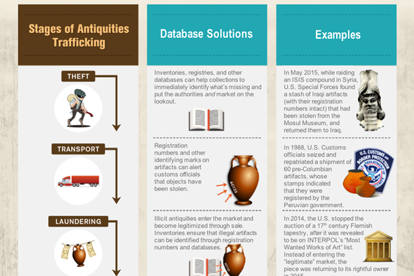 Crisis of Cultural Racketeering Infographics | The Antiquities Coalition